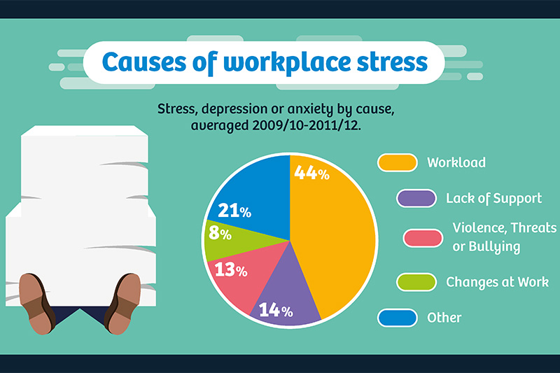 Combating Workplace Stress Infographic