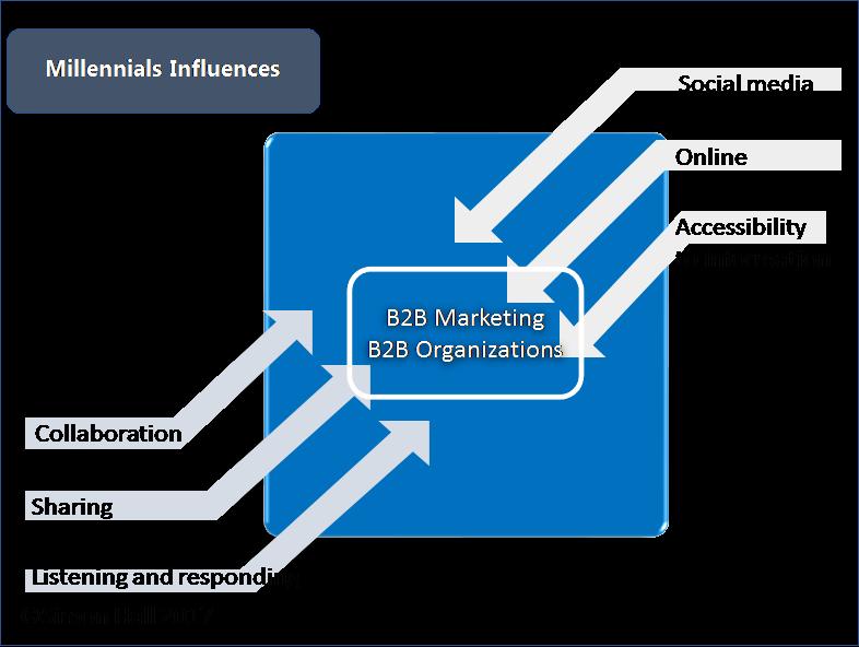 b2b-marketing-article-1.png