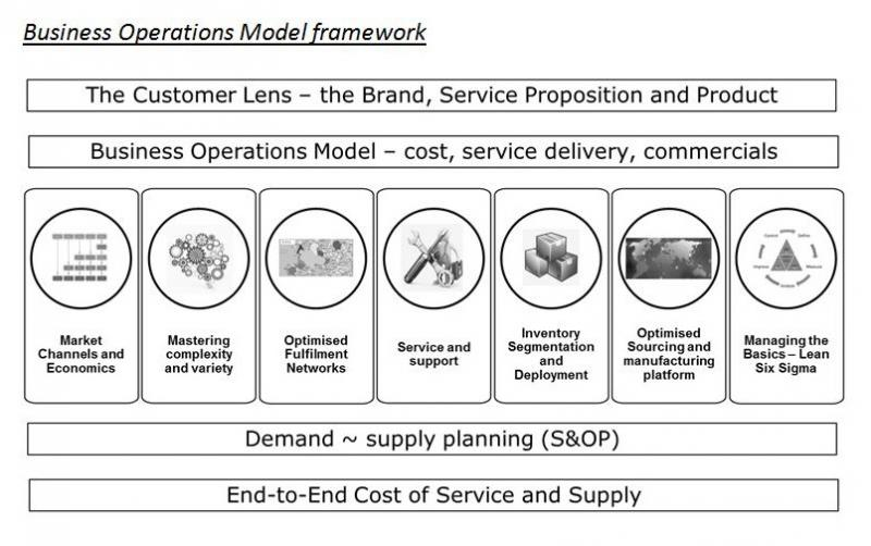 business-operations-model-framework.jpg