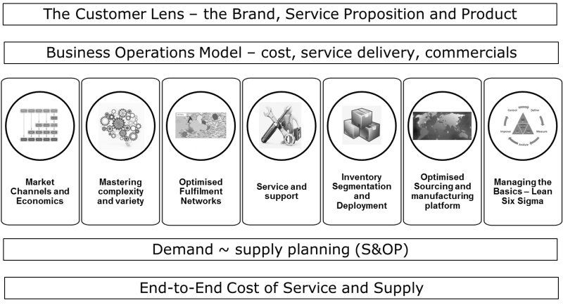 business-operations-models.png
