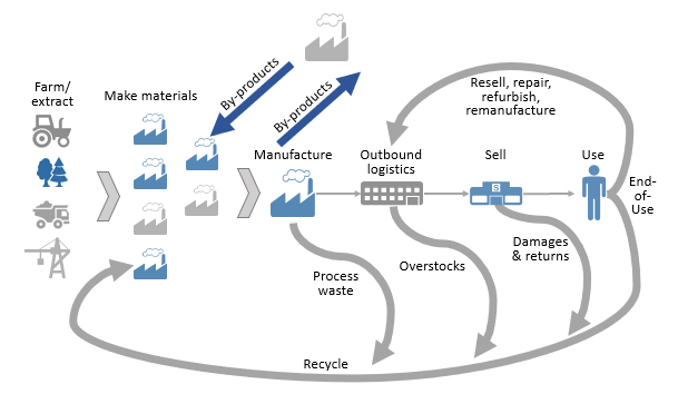 circular-economy-supply-chain-diagram-png.PNG