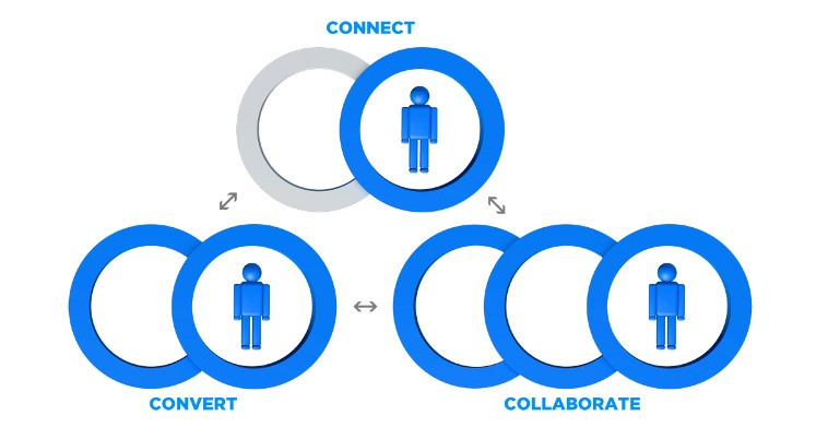 connect-convert-collaborate.jpg