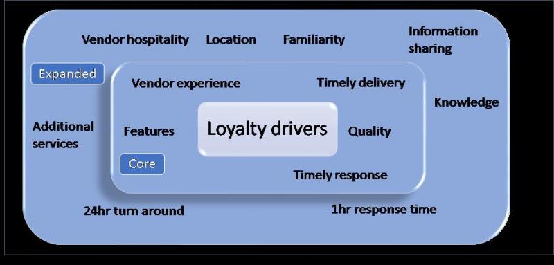 loyalty-drivers.jpg