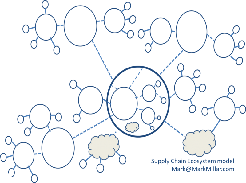 supply-chain-ecosystem-model-mark-millar-2015.png